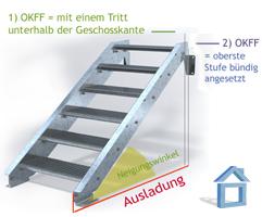 wie berechnet man den anstand von stufe zu stufe und die treppenh he. Black Bedroom Furniture Sets. Home Design Ideas